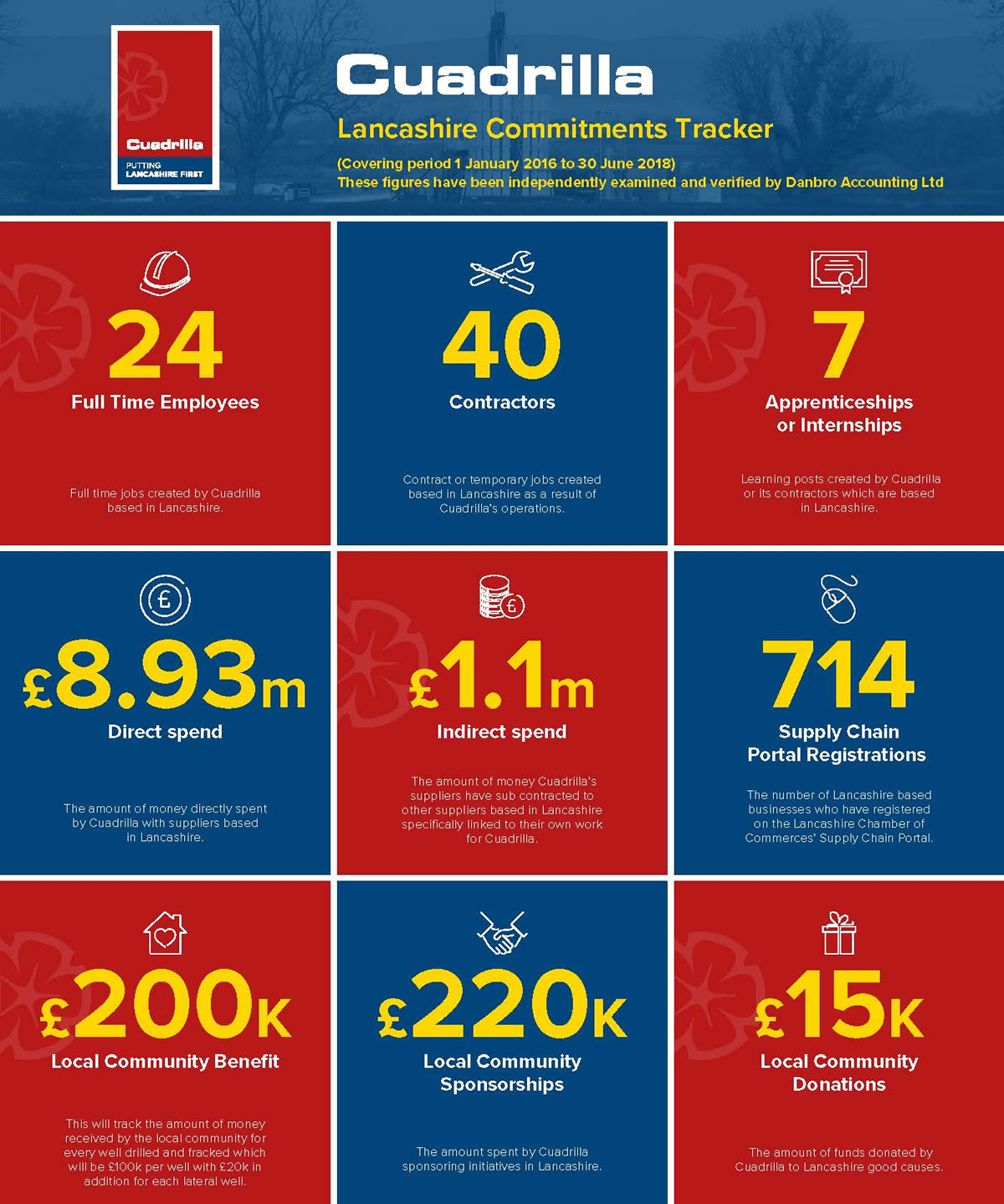 Cuadrilla - Lancashire Commitments Tracker - Covering period 1 January 2016 to 30 June 2018